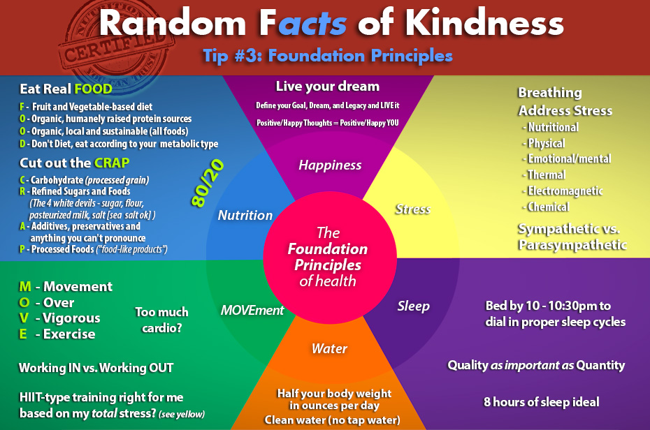 Nutrition You Can Trust - Random Facts of Kindness #3 - Foundation Principles